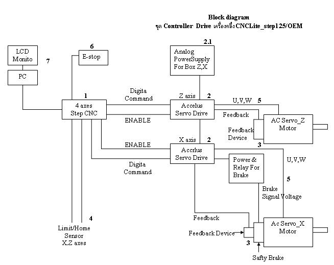 Blockdiagramstep125g block diagram for cnclite step125oem ccuart Image collections